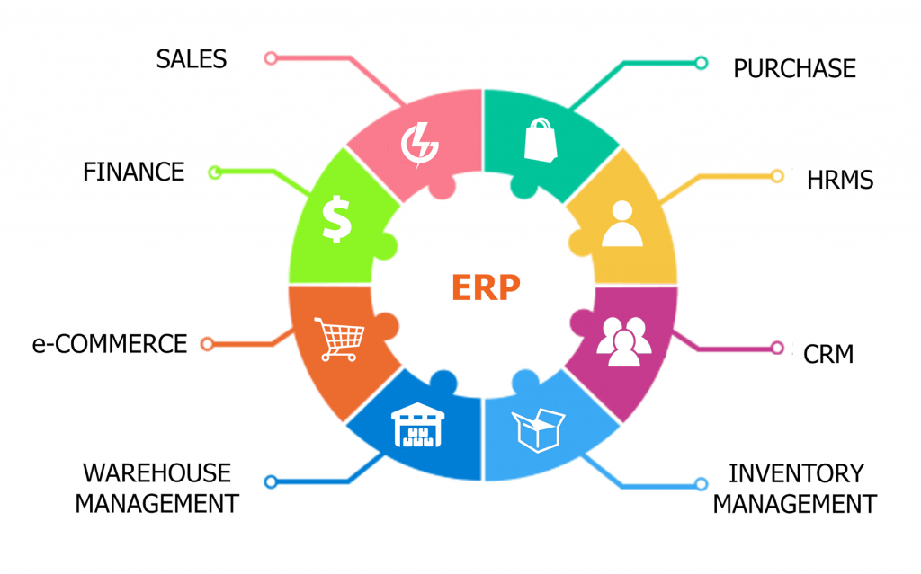 erp software solution in dubai