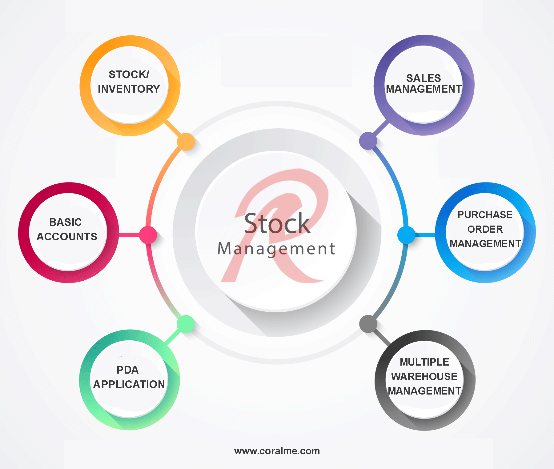 Inventory Management Software | Inventory Control- ERP Dubai